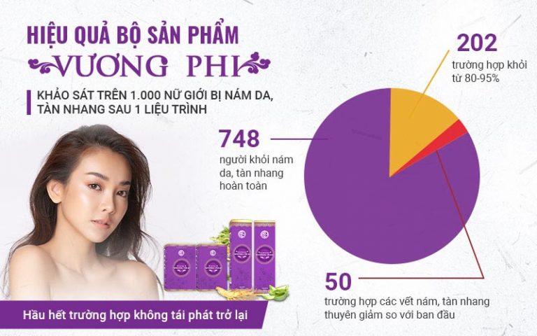 Kết quả khảo sát hiệu quả Bộ sản phẩm Vương Phi